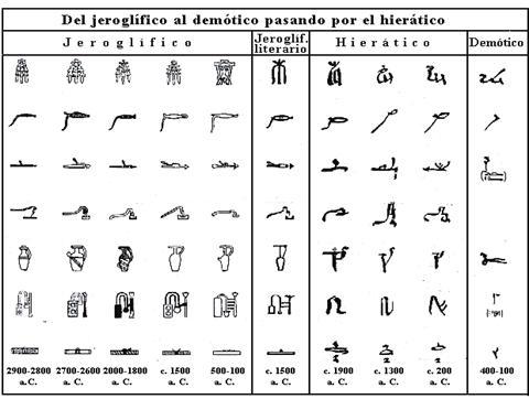Origen del alfabeto - una de las primeras culturas - Taringa!