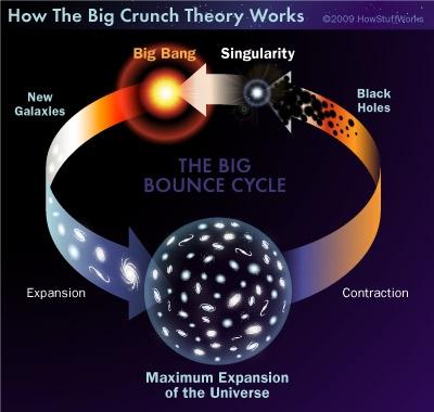 Resultado de imagen de Universo Cíclico