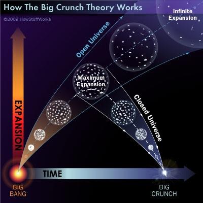 Resultado de imagen de Expansión y contracción del Universo