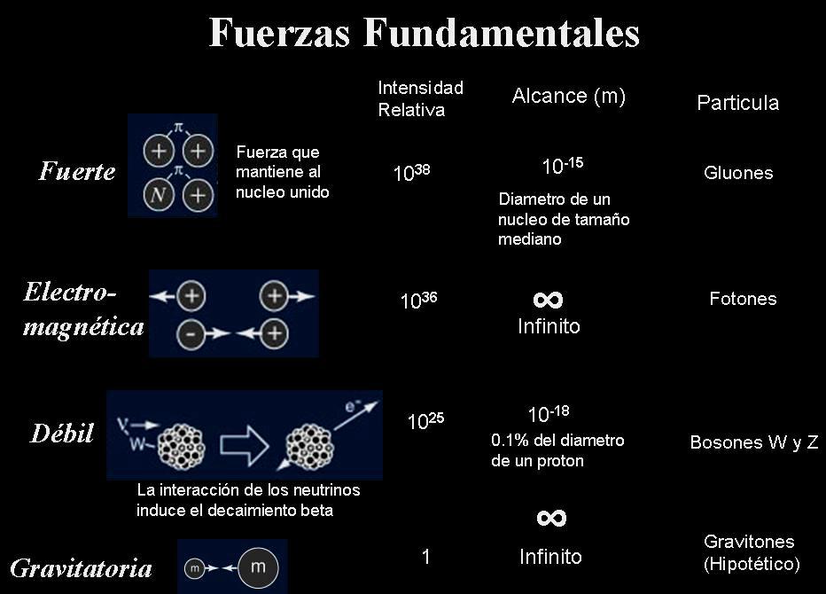 fuerzas fundamentales